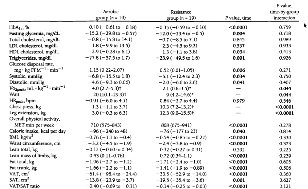 Table showing the results that 4 months of exercise had on health markers