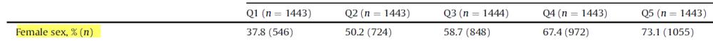 ratio of females in quantile