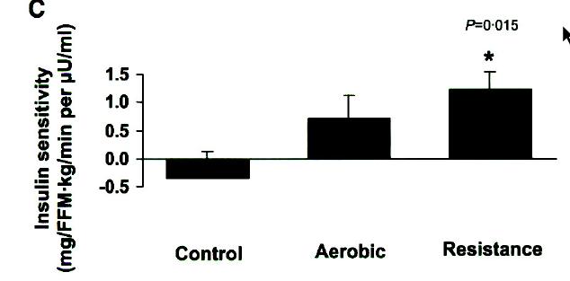 insulin sensitivity improvement
