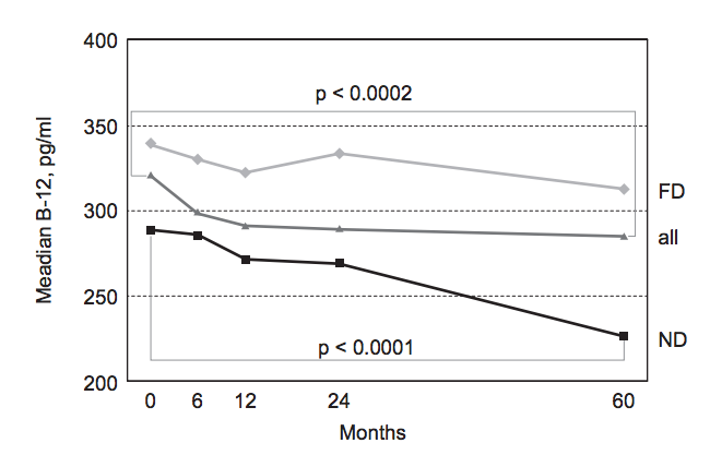 b12 chart showing decrease