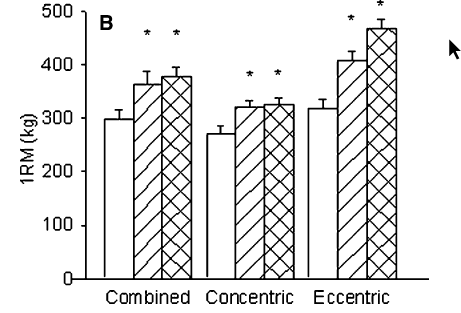 graph for eccentric bodybuilding study