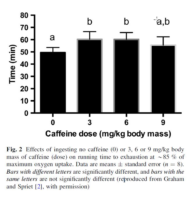 effective caffeine dosing bar chart