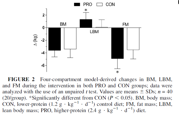 higher protein equaled more weight loss