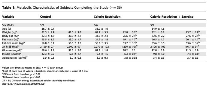 Metabolic Characteristics