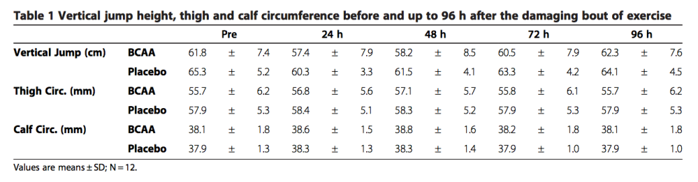 table of bcaa study results
