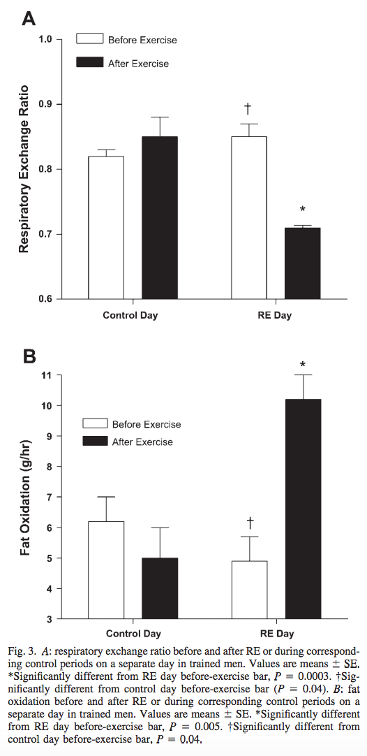 Fat oxidation and respiratory exchange ratio before and after resistance training