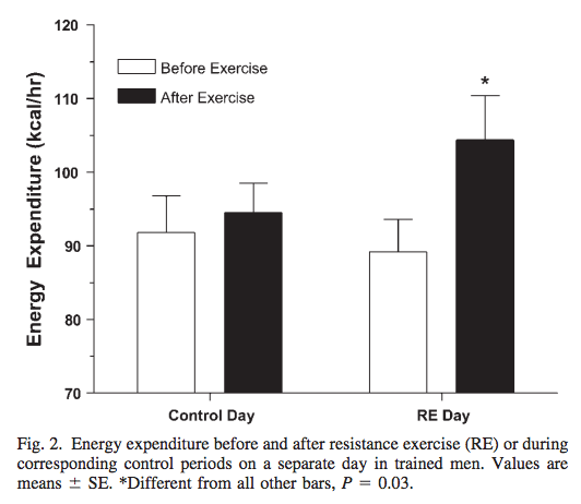 Energy expenditure bar graph for fat burning study
